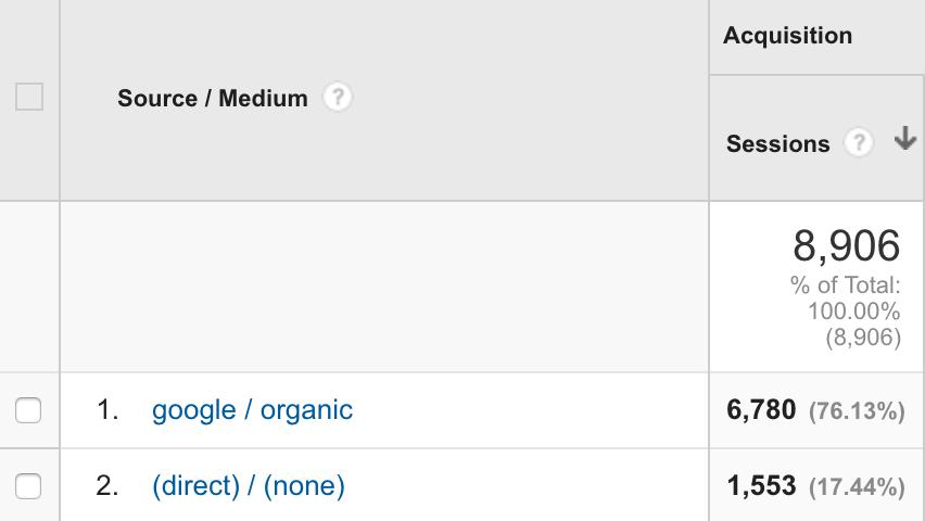 Google Analytics unknown traffic
